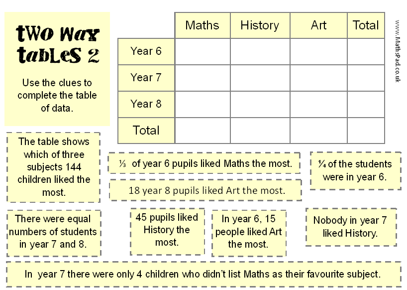 interpreting two way tables worksheet 2