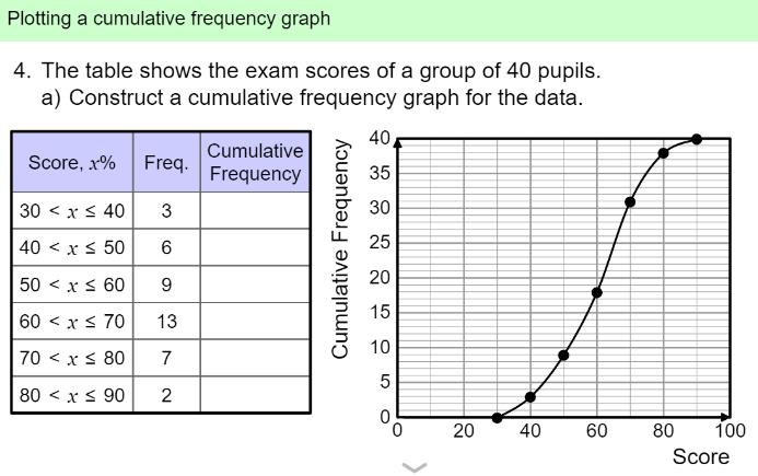 Averages Mean Median Mode