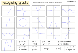 Printables Trig Graphs Worksheet functions graph matching activity